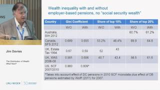 The Distribution of Wealth: What Next? 1/3 - 30th Anniversary Conference