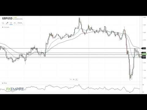 GBP/USD Technical Analysis For April 7, 2020 By FX Empire