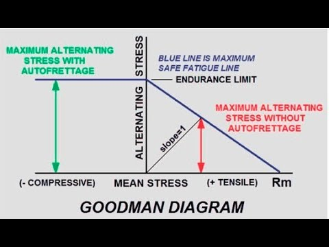 Good Man Diagram Youtube