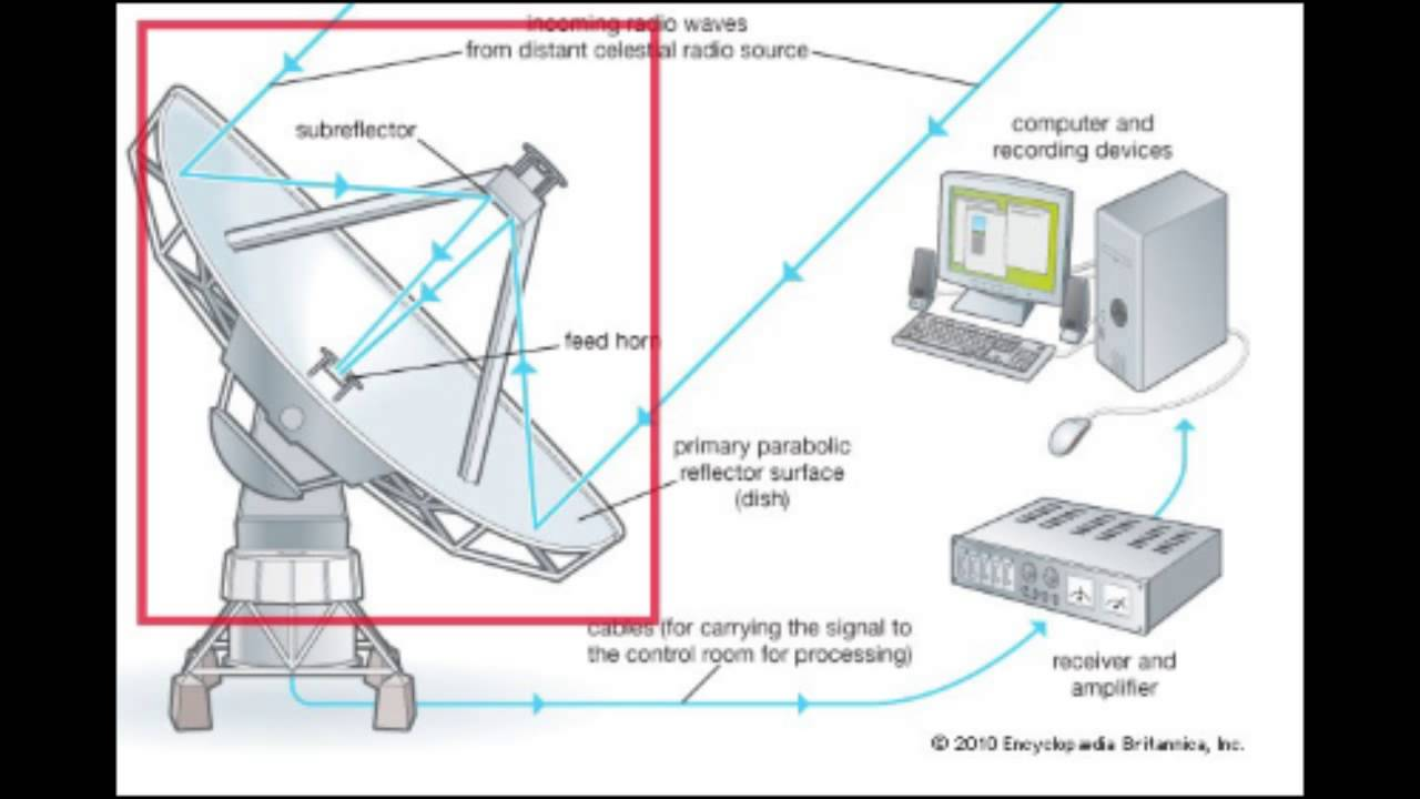 Radio Telescopes Youtube. Radio Telescopes. Wiring. A Diagram How Radio Works At Scoala.co