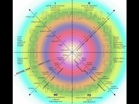 [Integral 1/5] The Four Quadrants of Ken Wilber's Integral Framework