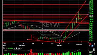 Coty, Keyw, Mbly, Pozn - Charts Of The Day - Harry Boxer, Thetechtrader.com