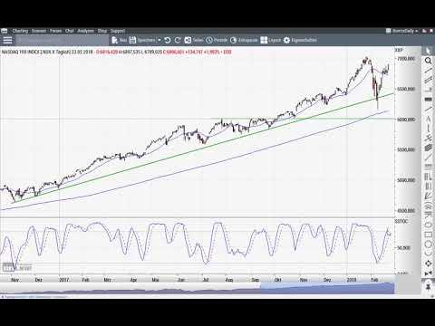 Dow Jones: Zurück an die alten Hochs – und höher? - Chart Flash 26.02.2018