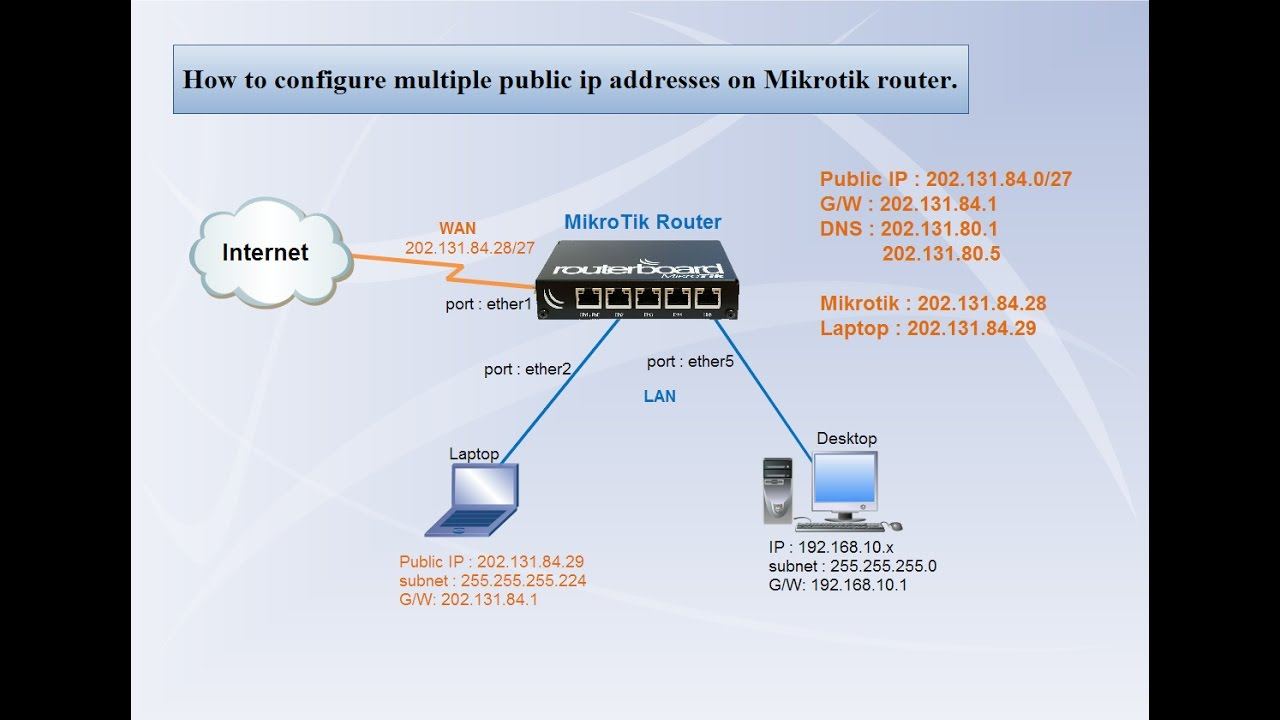 MikroTik Router | Configure multiple public ip addresses