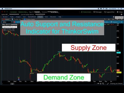 Auto Pivot Points Support & Resistance Indicator for