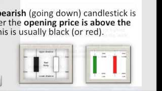How to Read Binary Options Candlestick Charts