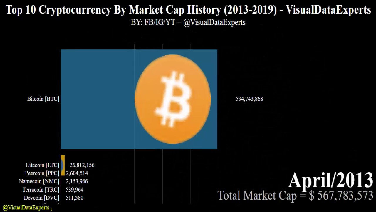 top 10 cryptocurrency markets