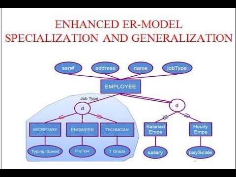 enhanced er model specialization and generalization youtube enhanced er diagram examples enhanced er model specialization and generalization