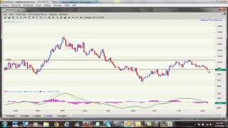 Forex For Beginners Part4 - Forex Trading for Dummies