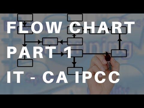 Flow Chart Part 1   IT - CA IPCC by CA Harish Krishnan