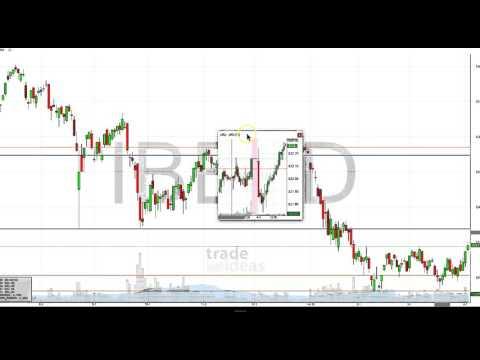 Trade Ideas Live Trading Room Recap Monday April 4, 2106