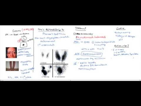 Hypothyroidism, Hyperthyroidism, Thyroid Storm for the USMLE