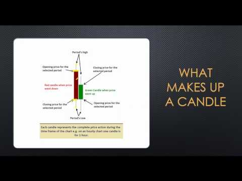 Japanese Candlesticks for Dummies To Experts Class 1