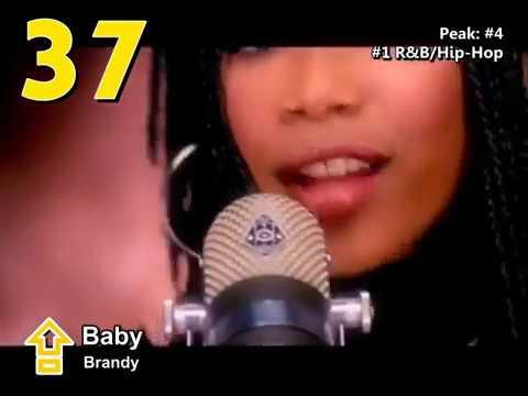 Billboard Hot 100  Top 50 Singles of 1995
