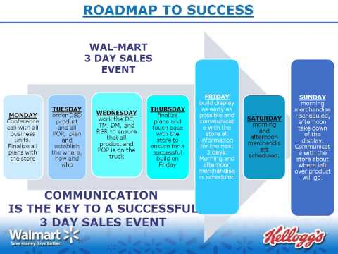 Walmart Entrance 3-Day Event presentation from Tampa Zone Slide Show