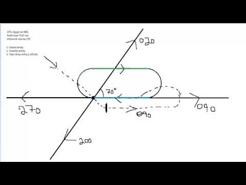 Holding Patterns Explained Part 2/3