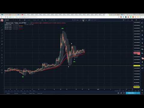 BitcoinCash Technical Analysis (BCH) : Correction Over?  [December, 2017]