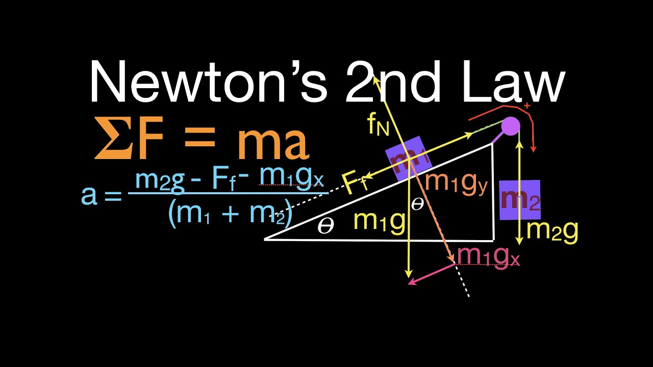 Newton S 2nd Law 13 Of 21 Calculate Acceleration With