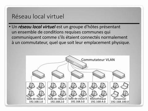 Leçon 01 : Comprendre le réseau local