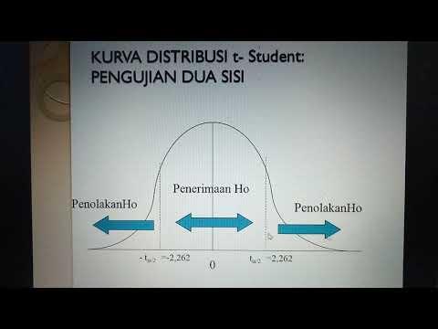 Trik mengatasi data yang tidak signifikan ( pengaruh positif) dan nilai koefisien determinasi rendah.