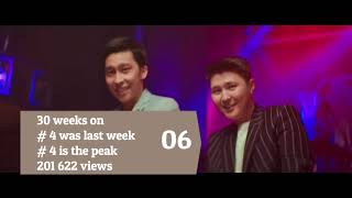 KAZAKHSTAN TOP 40 SONGS - Music Chart (Popnable KZ)
