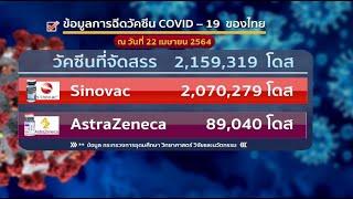 ข้อมูลการฉีดวัคซีน Covid-19 ของไทย