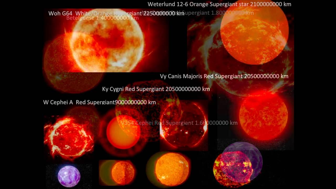 Planets,Stars,Nebulas,Galaxies,Clusters size comparison ...