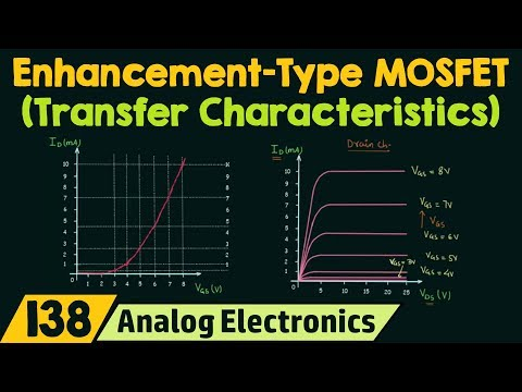 Transfer Characteristics & Symbols of Enhancement Type MOSFETs
