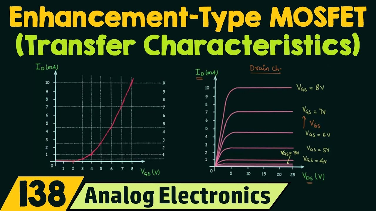 Transfer Characteristics & Symbols of Enhancement Type MOSFETs