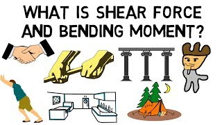 What is Shear force and Bending Moment?