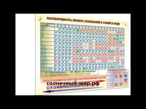 Видео обзор - Таблица демонстрационная Растворимость солей, кислот и оснований в воде (100х140)