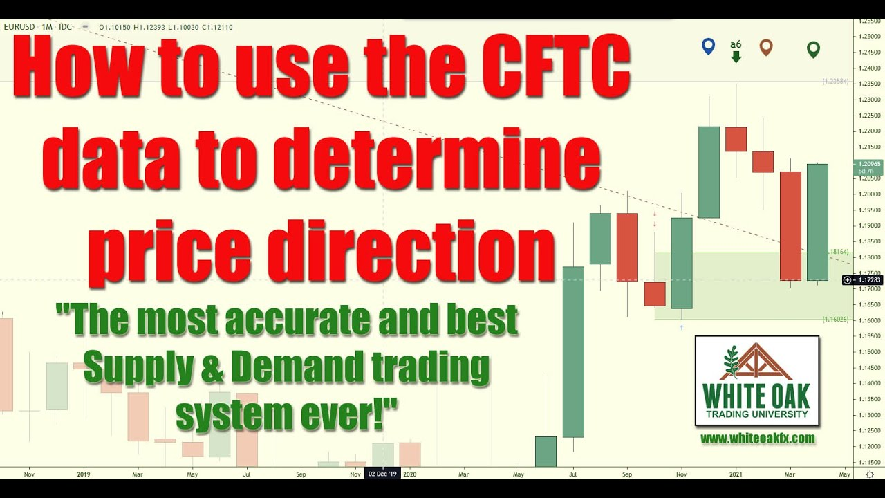 📚 How to use the CFTC data to determine price direction