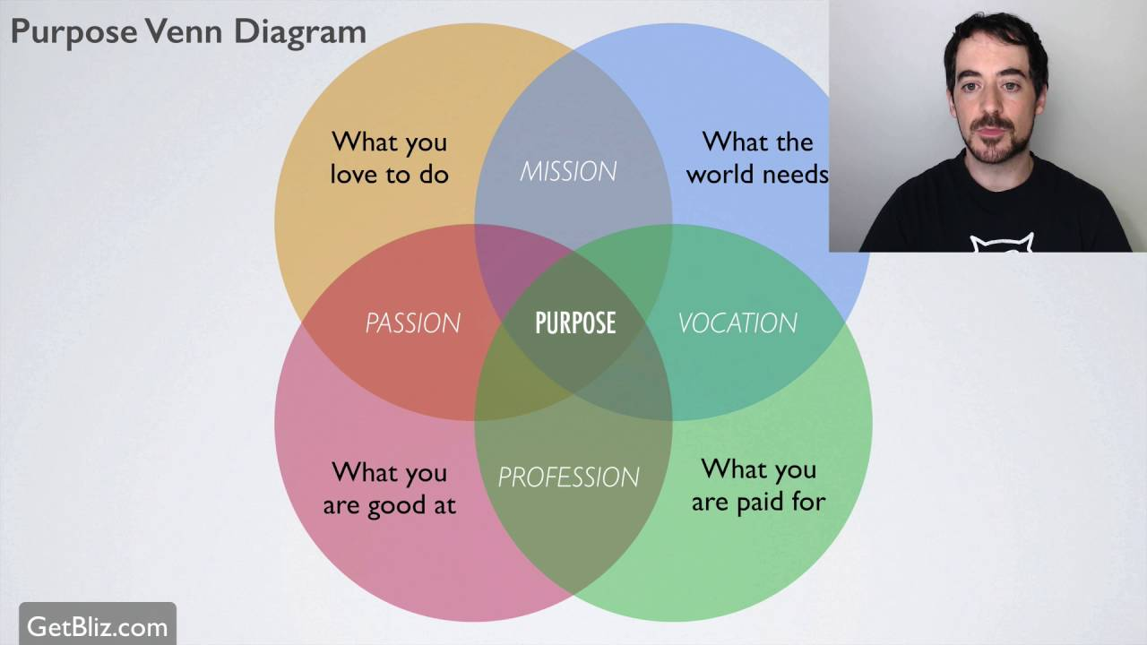 How to find your purpose venn diagram youtube how to find your purpose venn diagram pooptronica Images