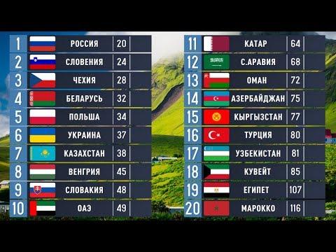 Сравниваем: Славянские, Тюркские и Арабские Страны. Египет Лучше России?