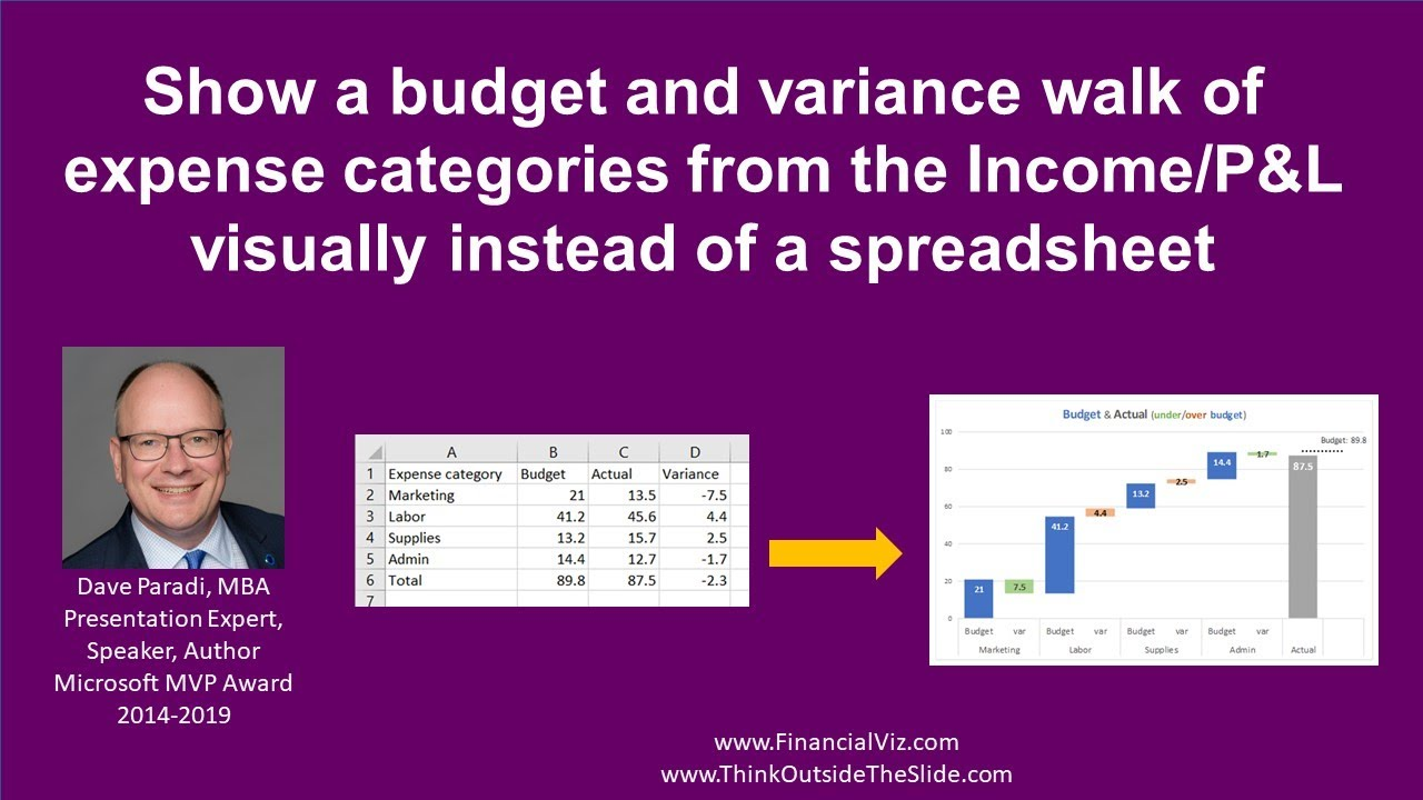 Presenting Income/P&L statement: Show Budget and variance walk of expense  categories