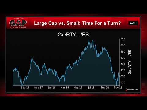 Trading Index Futures as Pairs | Closing the Gap: Futures Edition