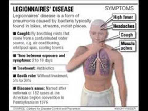 legionnaires disease symptoms - youtube, Human Body