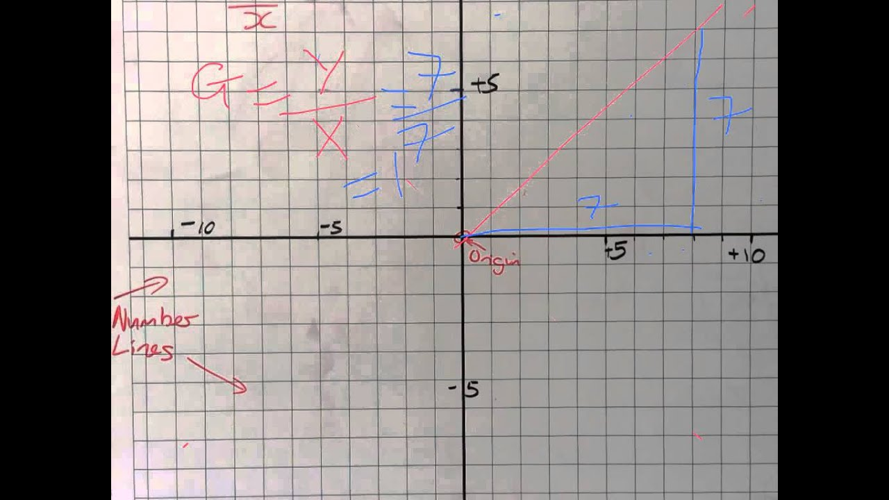 Drawing Lines Using Y Mx C : Working out gradients from a straight line graph youtube