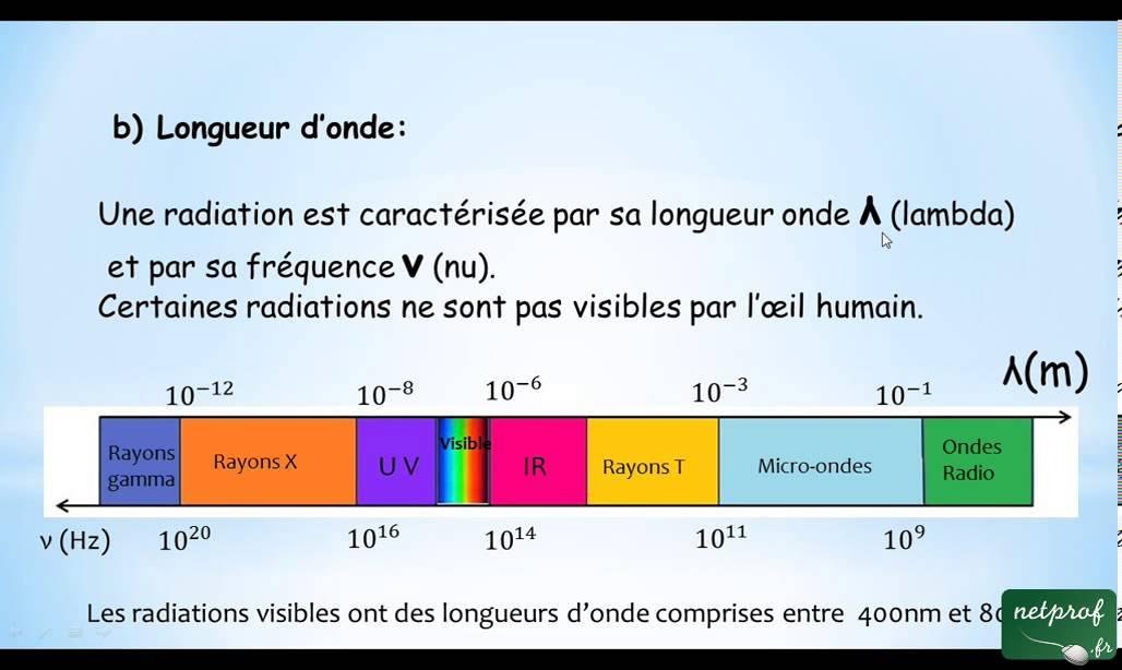 Sources lumineuses longueur d 39 onde et fr quence youtube - Cercle chromatique longueur d onde ...
