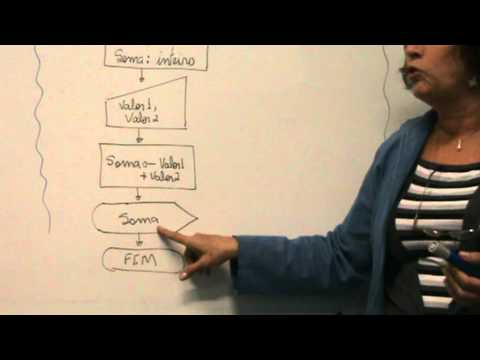 Vídeo aula para demonstração de fluxograma para estrutura linear simples from YouTube · Duration:  4 minutes 20 seconds