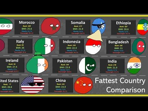Fattest Country Comparison (188 Countries BMI Ranking)