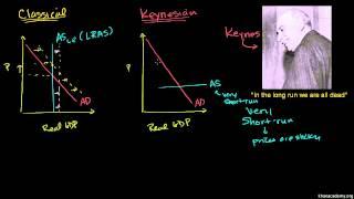 Makroekonomia 36/66. Keynesizm