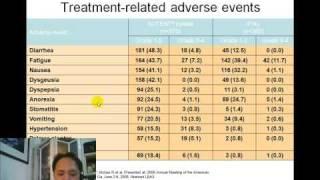 談Sutent 紓癌特用於RCC腎細胞癌 2 thumbnail