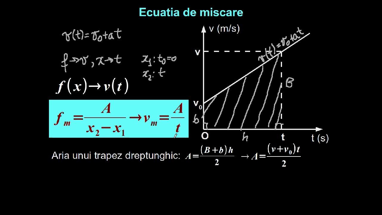 ca și ecuația liniei de tendință)