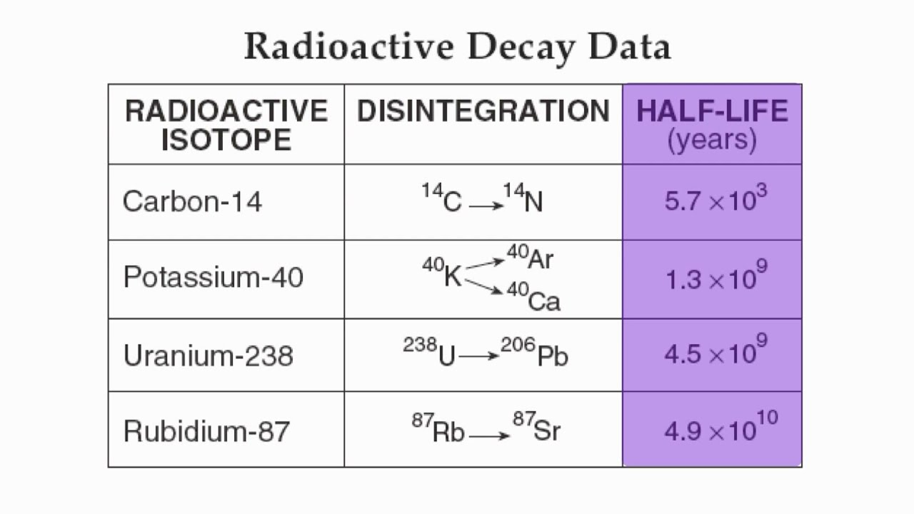 Radioactive dating the earth