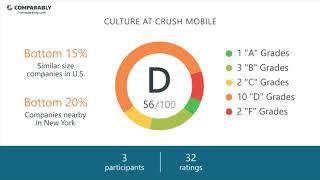 Crush Mobile Employee Reviews - Q3 2018