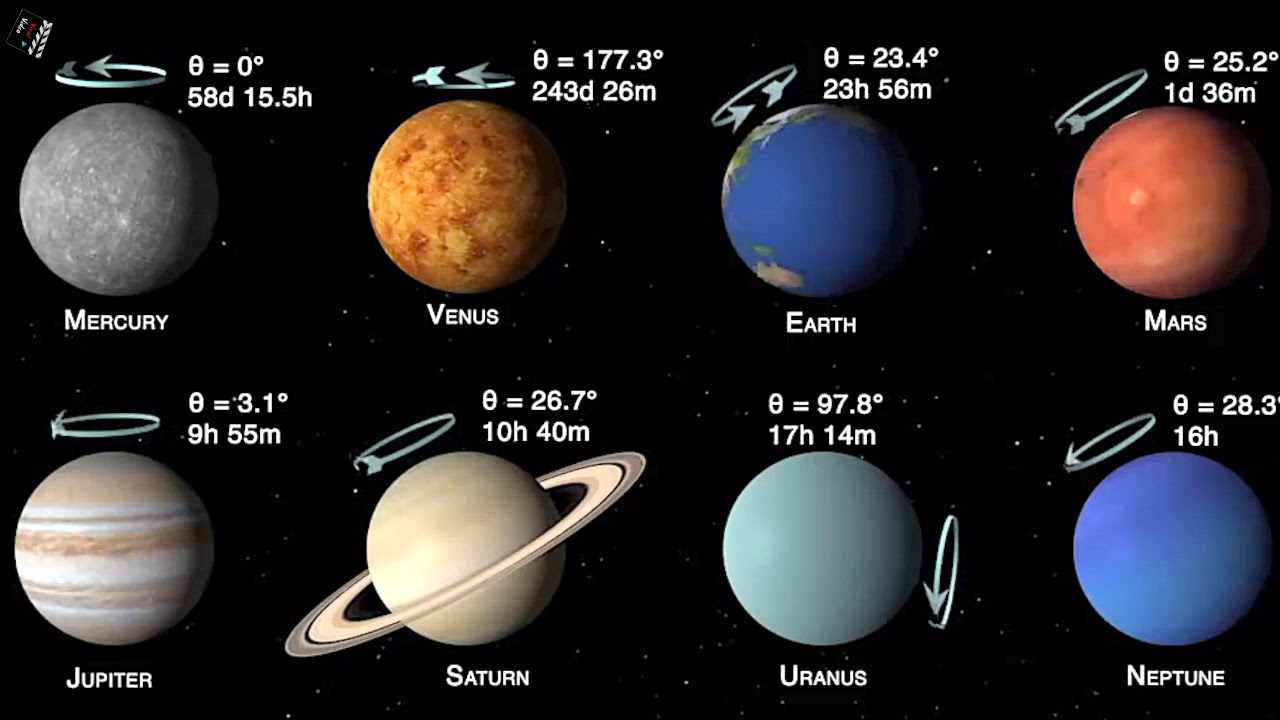 Period of rotation and obliquity of the 8 planets of our ...
