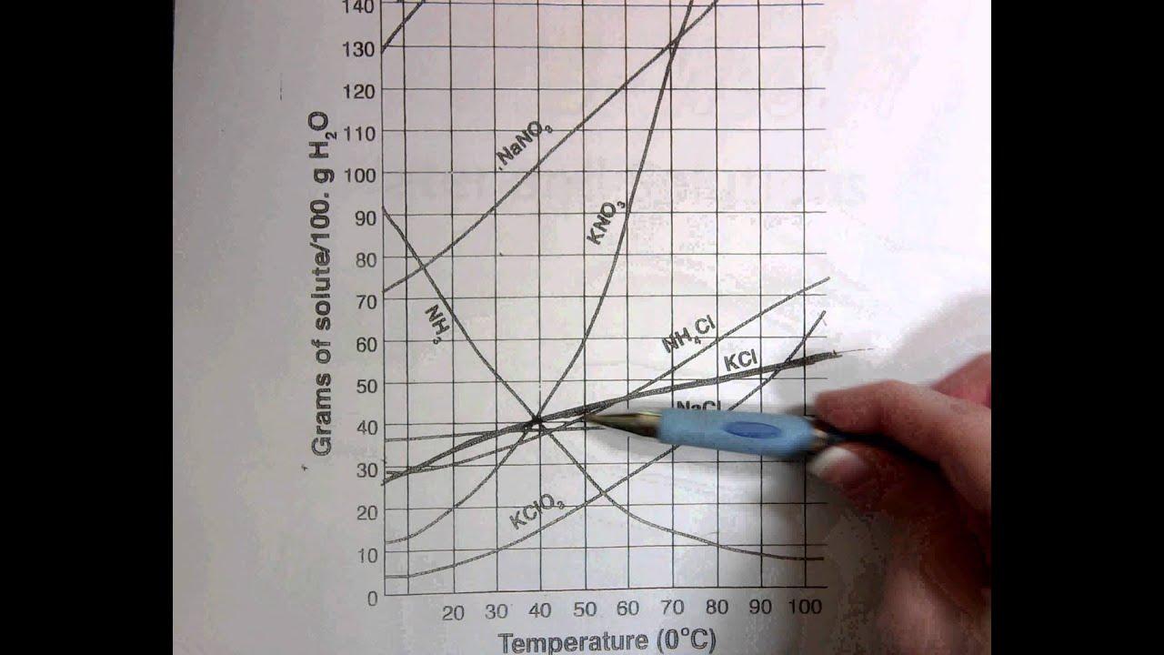 Reading Solubility Graphs