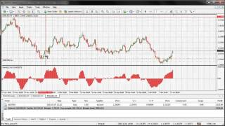 Advance Oscillator Of Moving Average Strategy -Must Watch