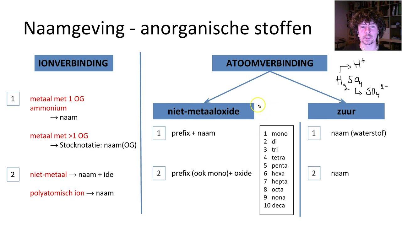 M2h0v2d4 Naamgeving Anorganische Atoomverbindingen
